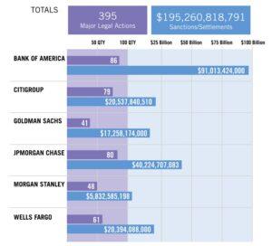 $200 Billion in Fines: Mega Banks Rack up Penalties From Illegal Activities
