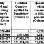 Fuel tax probe: GRA says Sol must pay $3.3b